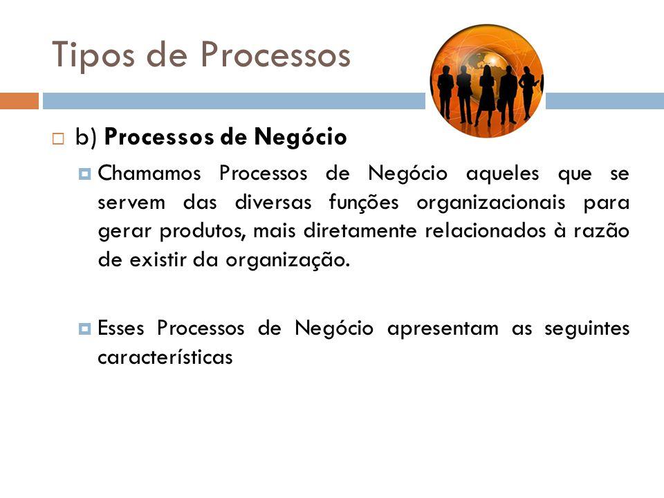 Tipos de Processos b) Processos de Negócio Chamamos Processos de Negócio aqueles que se servem das diversas funções organizacionais para gerar produto