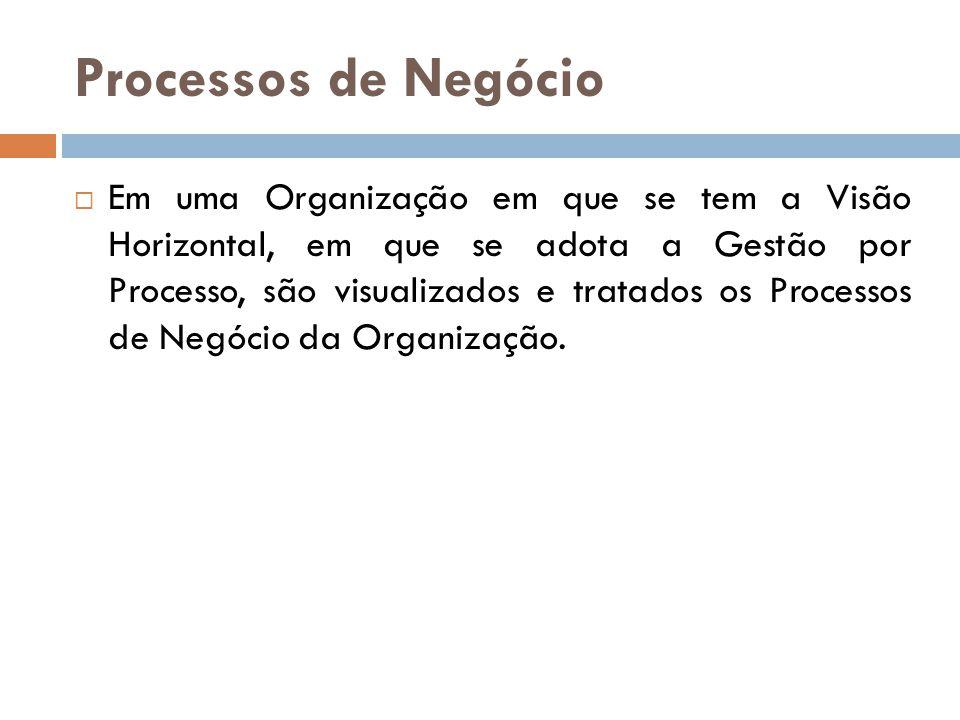 Processos de Negócio Em uma Organização em que se tem a Visão Horizontal, em que se adota a Gestão por Processo, são visualizados e tratados os Proces