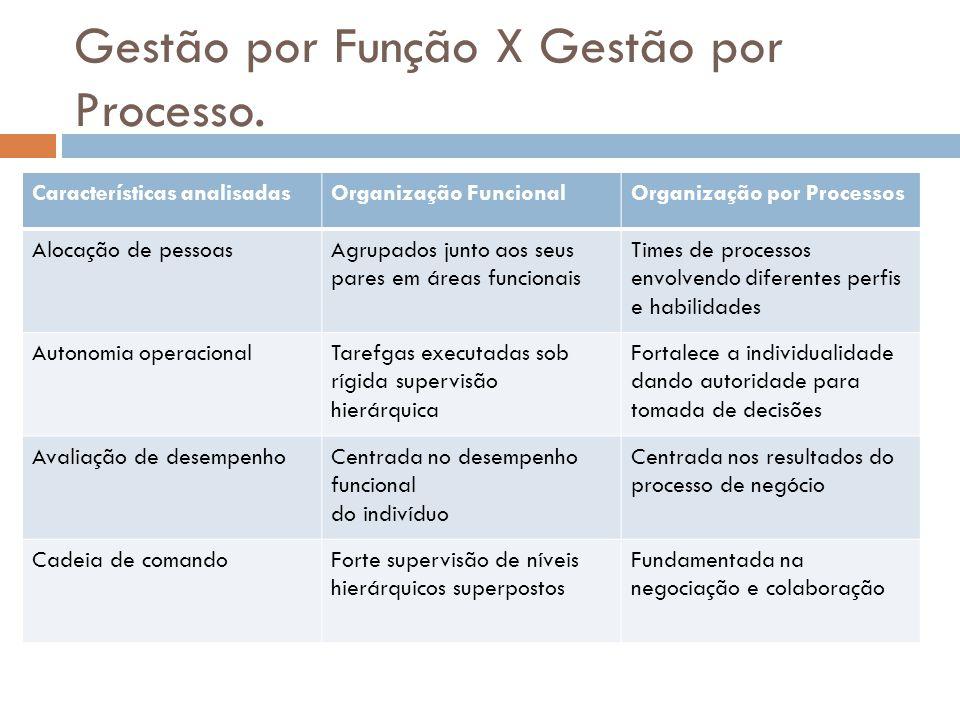 Gestão por Função X Gestão por Processo. Características analisadasOrganização FuncionalOrganização por Processos Alocação de pessoasAgrupados junto a