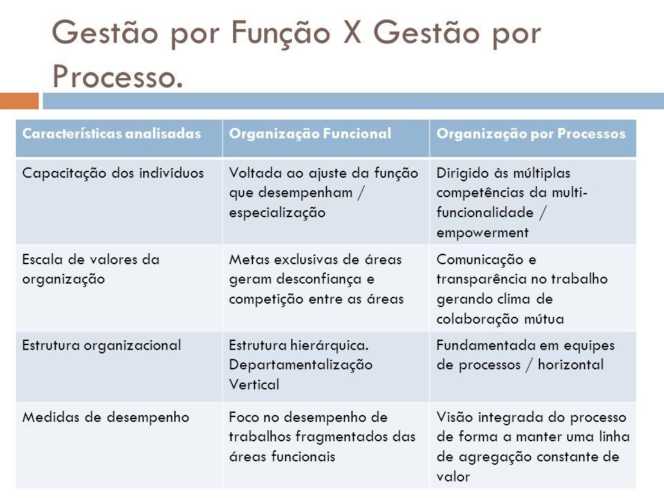 Gestão por Função X Gestão por Processo. Características analisadasOrganização FuncionalOrganização por Processos Capacitação dos indivíduosVoltada ao