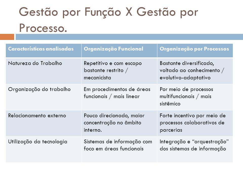 Gestão por Função X Gestão por Processo. Características analisadasOrganização FuncionalOrganização por Processos Natureza do TrabalhoRepetitivo e com