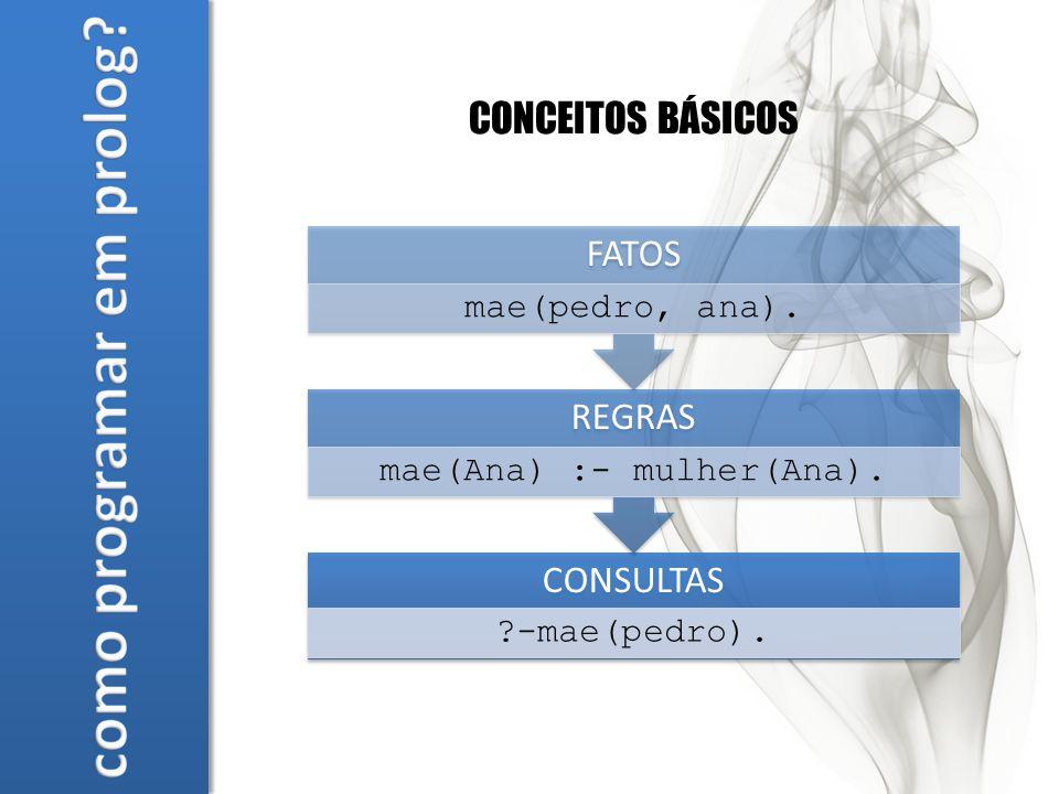 CONCEITOS BÁSICOS CONSULTAS -mae(pedro). REGRAS mae(Ana) :- mulher(Ana). FATOS mae(pedro, ana).