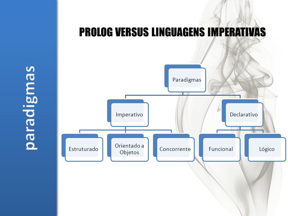 ParadigmasImperativoEstruturado Orientado a Objetos ConcorrenteDeclarativoFuncionalLógico PROLOG VERSUS LINGUAGENS IMPERATIVAS