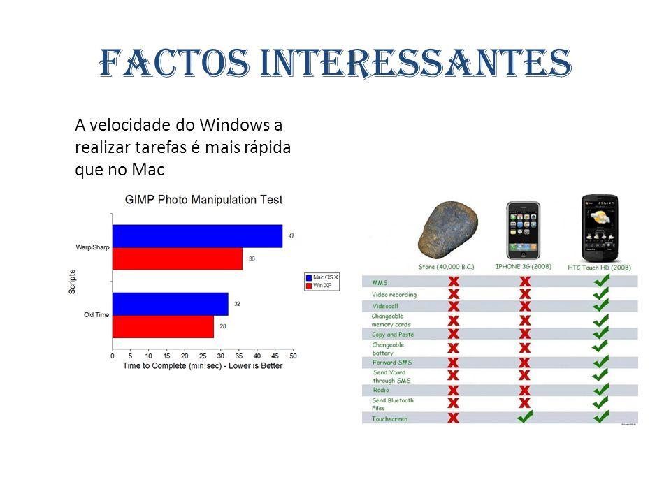 Factos interessantes A velocidade do Windows a realizar tarefas é mais rápida que no Mac