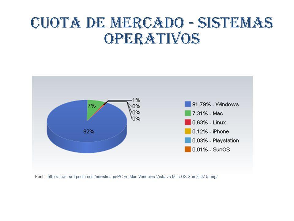 Fonte: http://news.softpedia.com/newsImage/PC-vs-Mac-Windows-Vista-vs-Mac-OS-X-in-2007-5.png/ Cuota de mercado - Sistemas operativos
