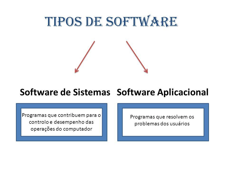 Tipos de software Software de Sistemas Software Aplicacional Programas que contribuem para o controlo e desempenho das operações do computador Program