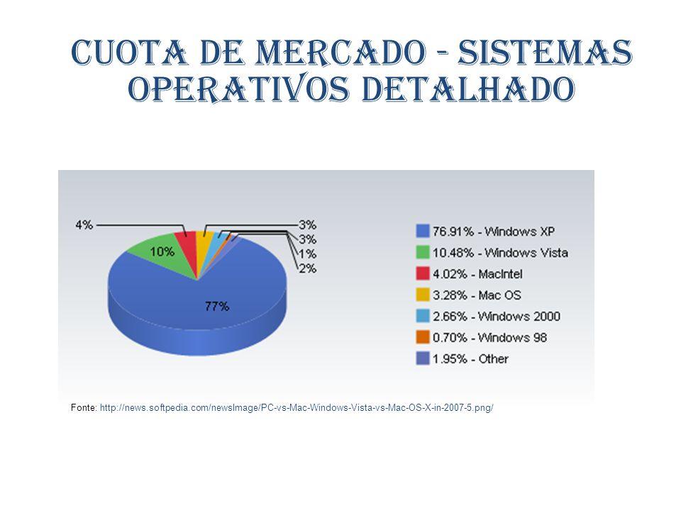 Fonte: http://news.softpedia.com/newsImage/PC-vs-Mac-Windows-Vista-vs-Mac-OS-X-in-2007-5.png/ Cuota de mercado - Sistemas operativos detalhado