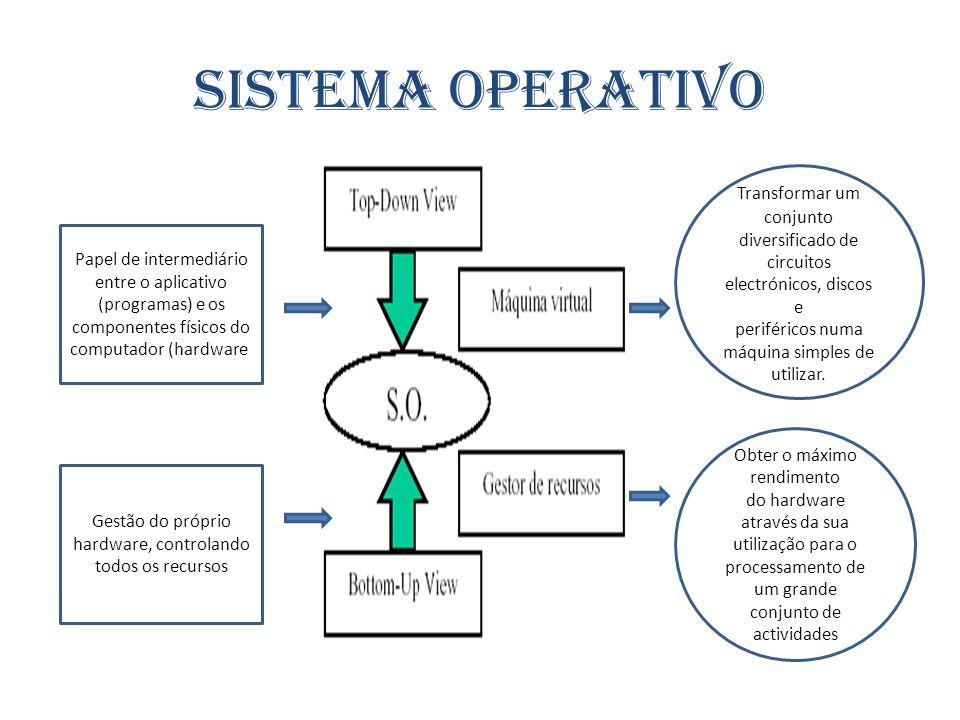 Sistema Operativo Papel de intermediário entre o aplicativo (programas) e os componentes físicos do computador (hardware) Gestão do próprio hardware,