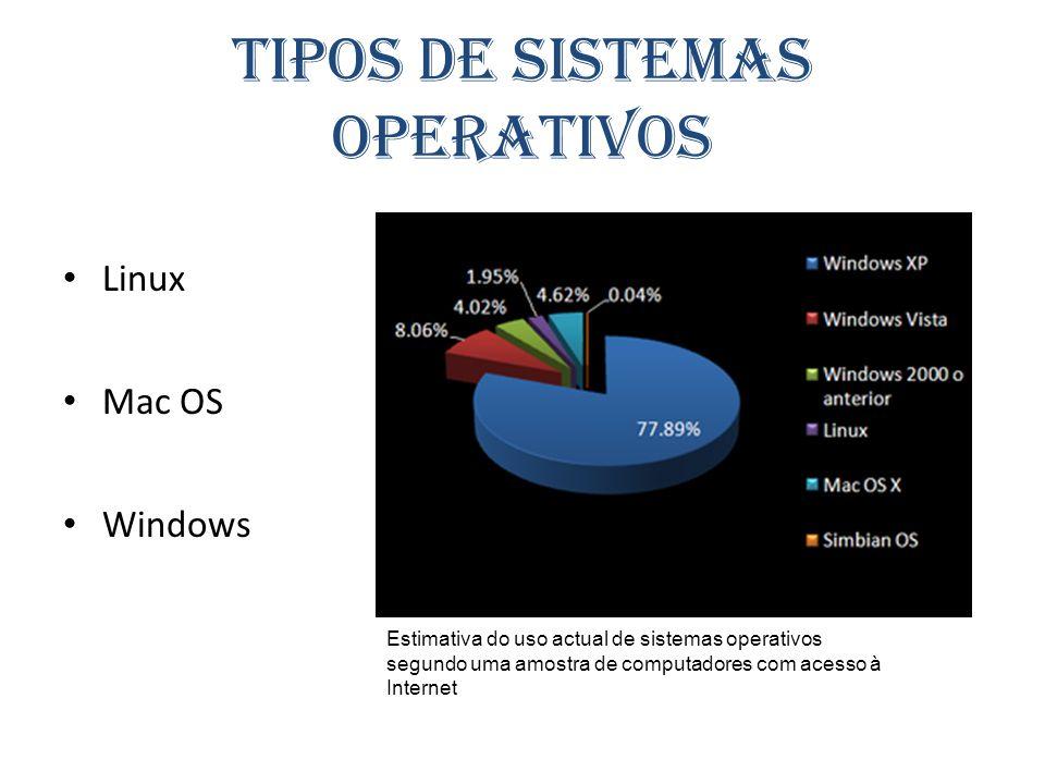 Tipos de sistemas operativos Linux Mac OS Windows Estimativa do uso actual de sistemas operativos segundo uma amostra de computadores com acesso à Int
