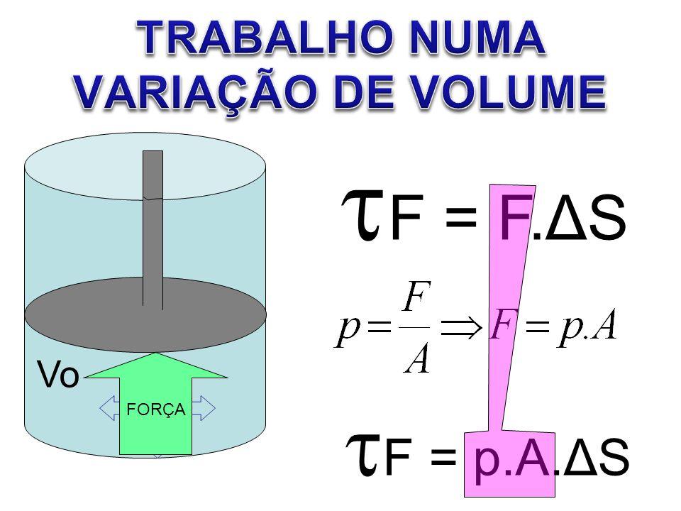 F = F.ΔS PRESSÃO Vo F = p.A.ΔS FORÇA