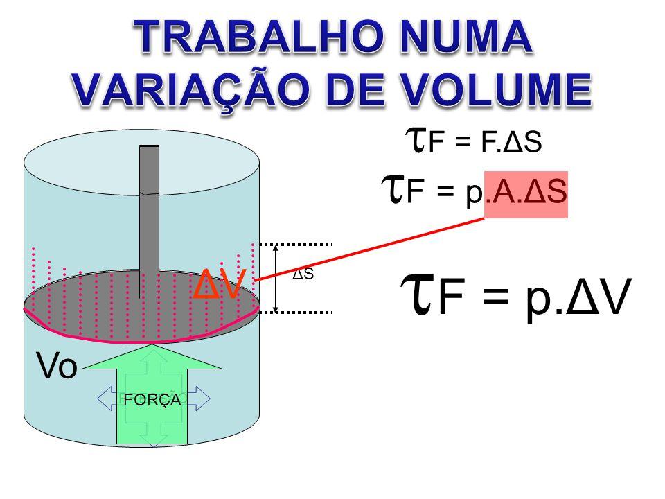 F = F.ΔS F = p.A.ΔS PRESSÃO Vo FORÇA ΔVΔV F = p.ΔV ΔSΔS