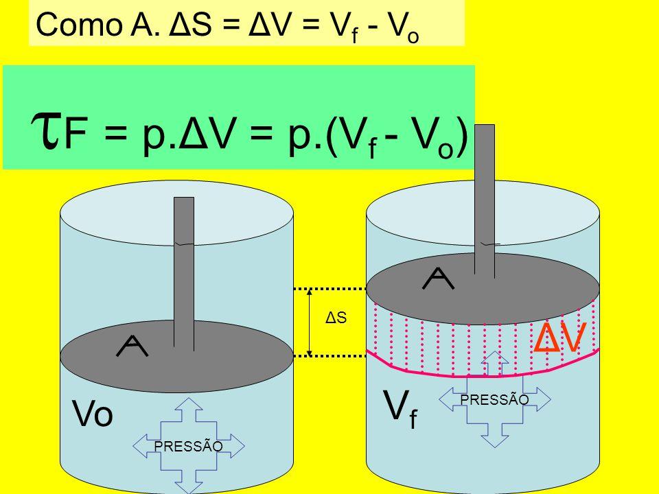 F = p.ΔV = p.(V f - V o ) PRESSÃO Vo ΔSΔS Como A. ΔS = ΔV = V f - V o PRESSÃO VfVf ΔVΔV