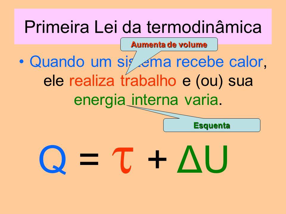 Primeira Lei da termodinâmica Quando um sistema recebe calor, ele realiza trabalho e (ou) sua energia interna varia.