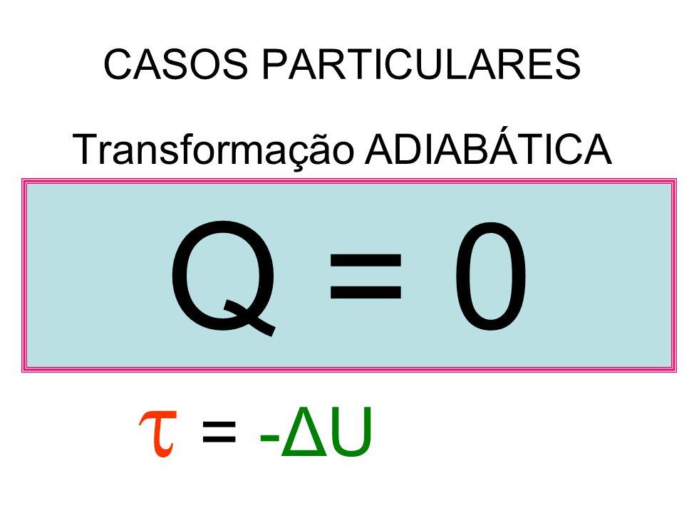 CASOS PARTICULARES Transformação ADIABÁTICA Q = + ΔU 0 = -ΔU Q = 0