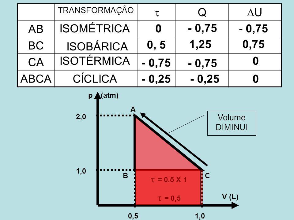 0,51,0 2,0 p (atm) V (L) A BC TRANSFORMAÇÃO Q U AB BC CA ABCA ISOMÉTRICA0- 0,75 ISOBÁRICA 0, 5 0,751,25 ISOTÉRMICA - 0,75 0 - 0,25 0CÍCLICA = 0,5 X 1 = 0,5 Volume DIMINUI