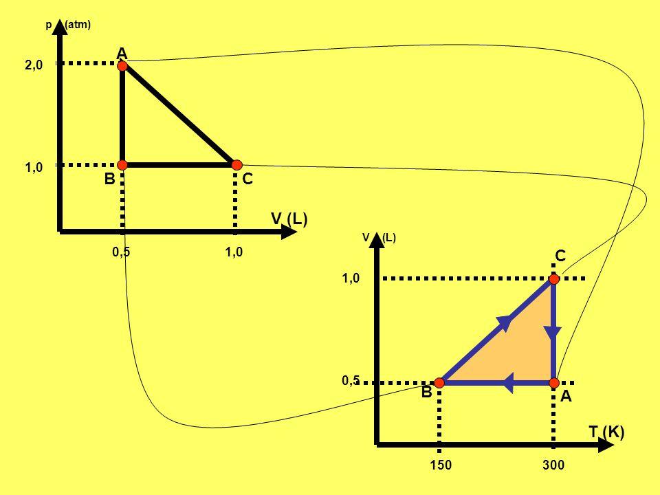 0,5 1,0 2,0 p (atm) V (L) A BC 150 300 0,5 1,0 V (L) T (K) A B C