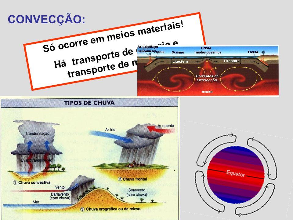 CONVECÇÃO: Só ocorre em meios materiais! Há transporte de energia e transporte de matéria.