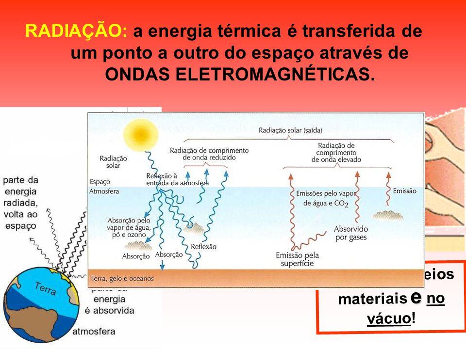 a energia térmica é transferida de um ponto a outro do espaço através de ONDAS ELETROMAGNÉTICAS. RADIAÇÃO: e Ocorre em meios materiais e no vácuo!