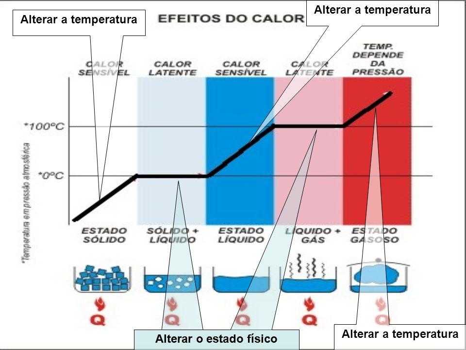 Alterar a temperatura Alterar o estado físico