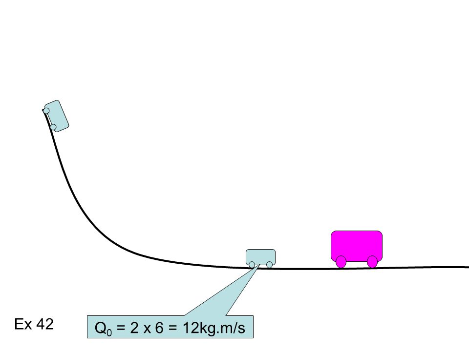 Eg = m.g.h Eg = 2.10.1,8 Eg = 36 J Eg = Ec 36 = m.v 2 /2 36 = 2.v 2 /2 V = 6 m/s Ex 42 Q 0 = 2 x 6 = 12kg.m/s