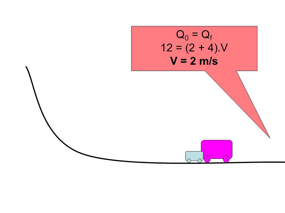 Q 0 = Q f 12 = (2 + 4).V V = 2 m/s