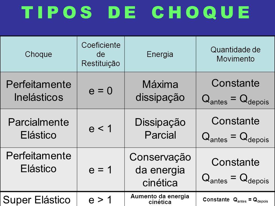 TIPOS DE CHOQUE Choque Coeficiente de Restituição Energia Quantidade de Movimento Perfeitamente Inelásticos e = 0 Máxima dissipação Constante Q antes = Q depois Parcialmente Elástico e < 1 Dissipação Parcial Constante Q antes = Q depois Perfeitamente Elástico e = 1 Conservação da energia cinética Constante Q antes = Q depois Super Elásticoe > 1 Aumento da energia cinética Constante Q antes = Q depois