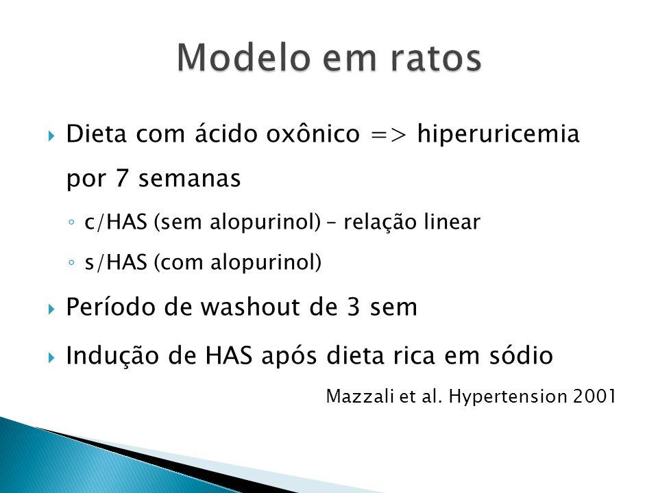 Dieta com ácido oxônico => hiperuricemia por 7 semanas c/HAS (sem alopurinol) – relação linear s/HAS (com alopurinol) Período de washout de 3 sem Indução de HAS após dieta rica em sódio Mazzali et al.