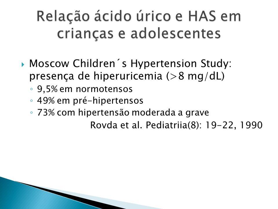 Moscow Children´s Hypertension Study: presença de hiperuricemia (>8 mg/dL) 9,5% em normotensos 49% em pré-hipertensos 73% com hipertensão moderada a grave Rovda et al.
