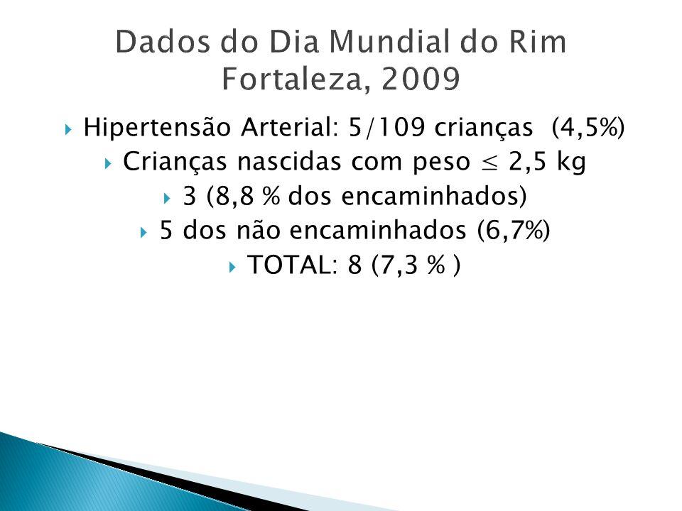 Hipertensão Arterial: 5/109 crianças (4,5%) Crianças nascidas com peso 2,5 kg 3 (8,8 % dos encaminhados) 5 dos não encaminhados (6,7%) TOTAL: 8 (7,3 % )