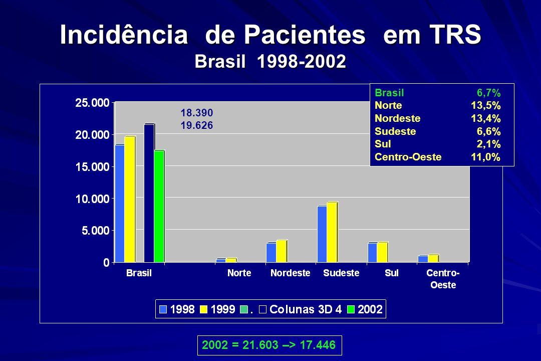 Incidência de Pacientes em TRS Brasil 1998-2002 Brasil 6,7% Norte13,5% Nordeste13,4% Sudeste 6,6% Sul 2,1% Centro-Oeste11,0% 18.390 19.626 2002 = 21.6