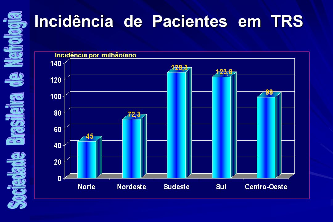 Incidência de Pacientes em TRS Incidência por milhão/ano