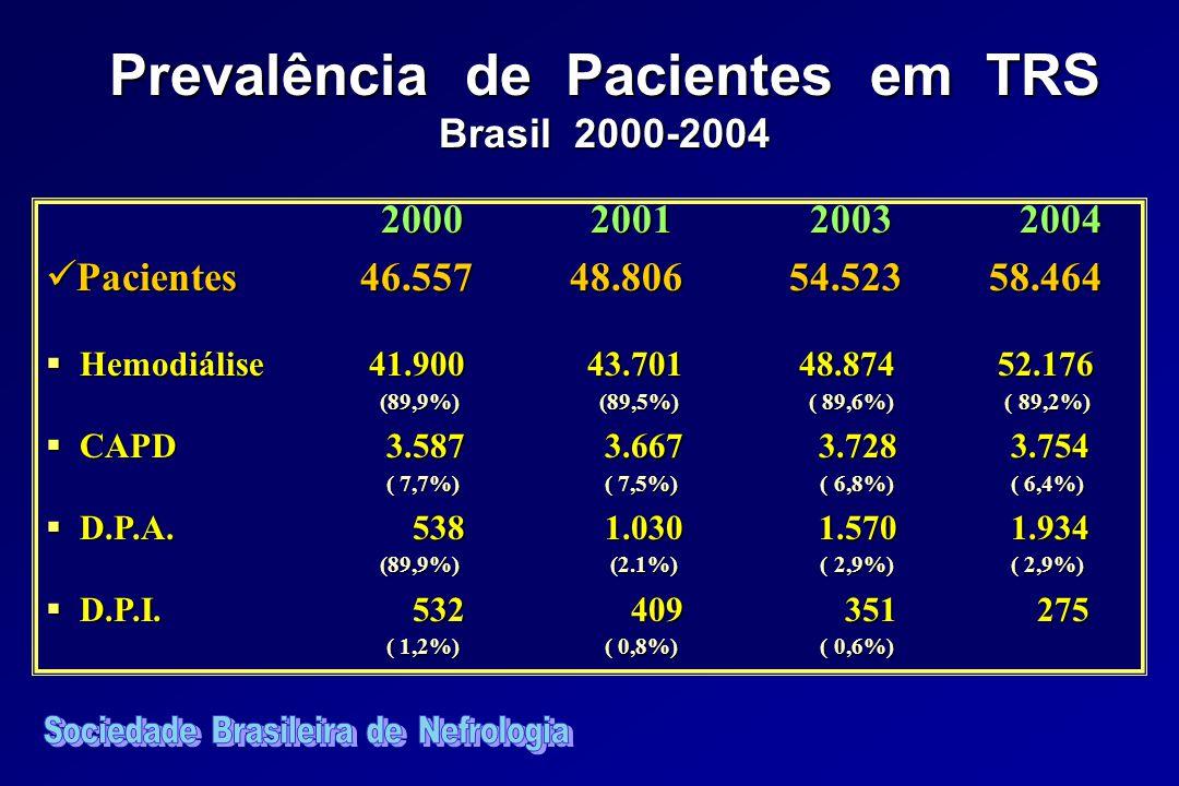 2000 2001 2003 2004 2000 2001 2003 2004 Pacientes 46.55748.806 54.52358.464 Pacientes 46.55748.806 54.52358.464 Hemodiálise 41.900 43.701 48.874 52.176 (89,9%) (89,5%) ( 89,6%) ( 89,2%) Hemodiálise 41.900 43.701 48.874 52.176 (89,9%) (89,5%) ( 89,6%) ( 89,2%) CAPD 3.587 3.667 3.728 3.754 ( 7,7%) ( 7,5%) ( 6,8%) ( 6,4%) CAPD 3.587 3.667 3.728 3.754 ( 7,7%) ( 7,5%) ( 6,8%) ( 6,4%) D.P.A.