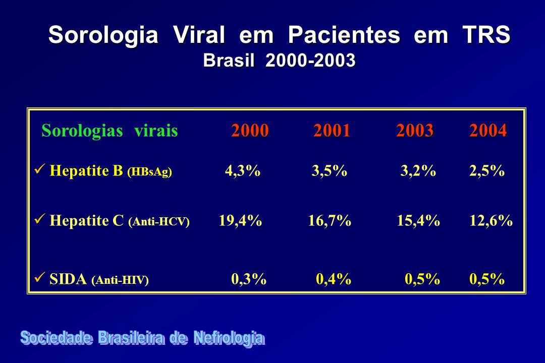 2000 2001 20032004 Sorologias virais 2000 2001 20032004 Hepatite B (HBsAg) 4,3% 3,5% 3,2%2,5% Hepatite C (Anti-HCV) 19,4% 16,7% 15,4%12,6% SIDA (Anti-