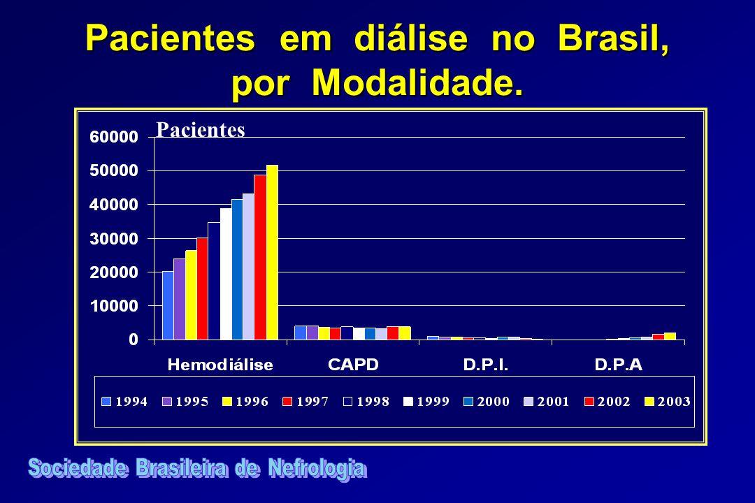 Pacientes em diálise no Brasil, por Modalidade. Pacientes
