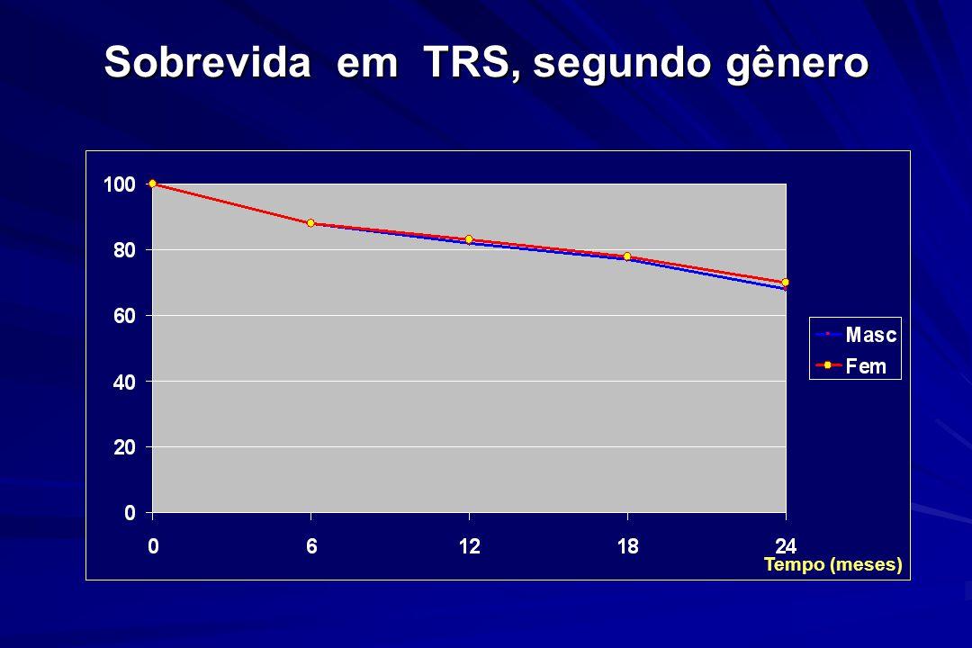 Sobrevida em TRS, segundo gênero Tempo (meses)