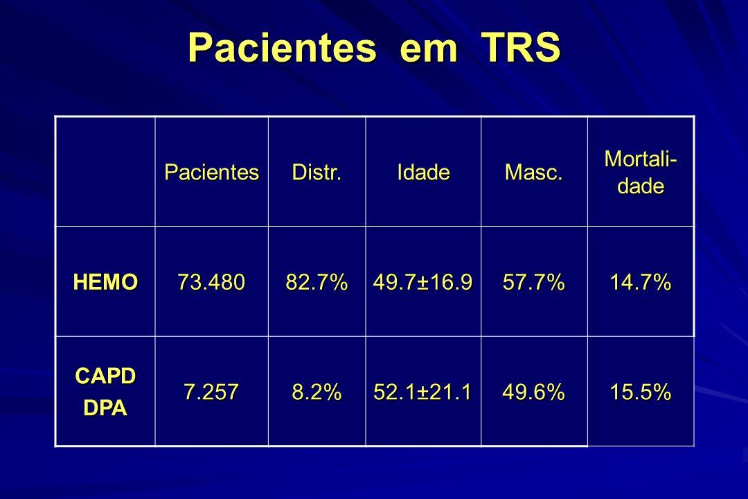 Pacientes em TRS PacientesDistr.IdadeMasc. Mortali- dade HEMO73.48082.7% 49.7±16.9 57.7%14.7% CAPDDPA7.2578.2% 52.1±21.1 49.6%15.5%
