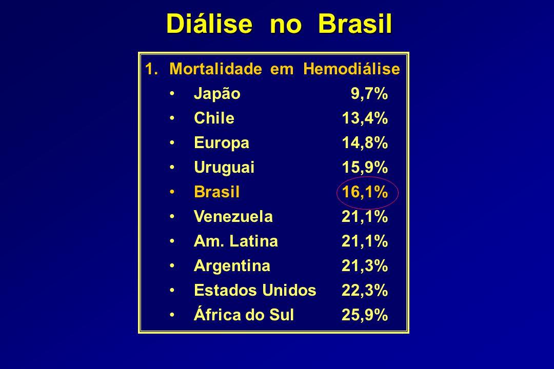 Diálise no Brasil 1.Mortalidade em Hemodiálise Japão 9,7% Chile13,4% Europa14,8% Uruguai15,9% Brasil16,1% Venezuela21,1% Am.