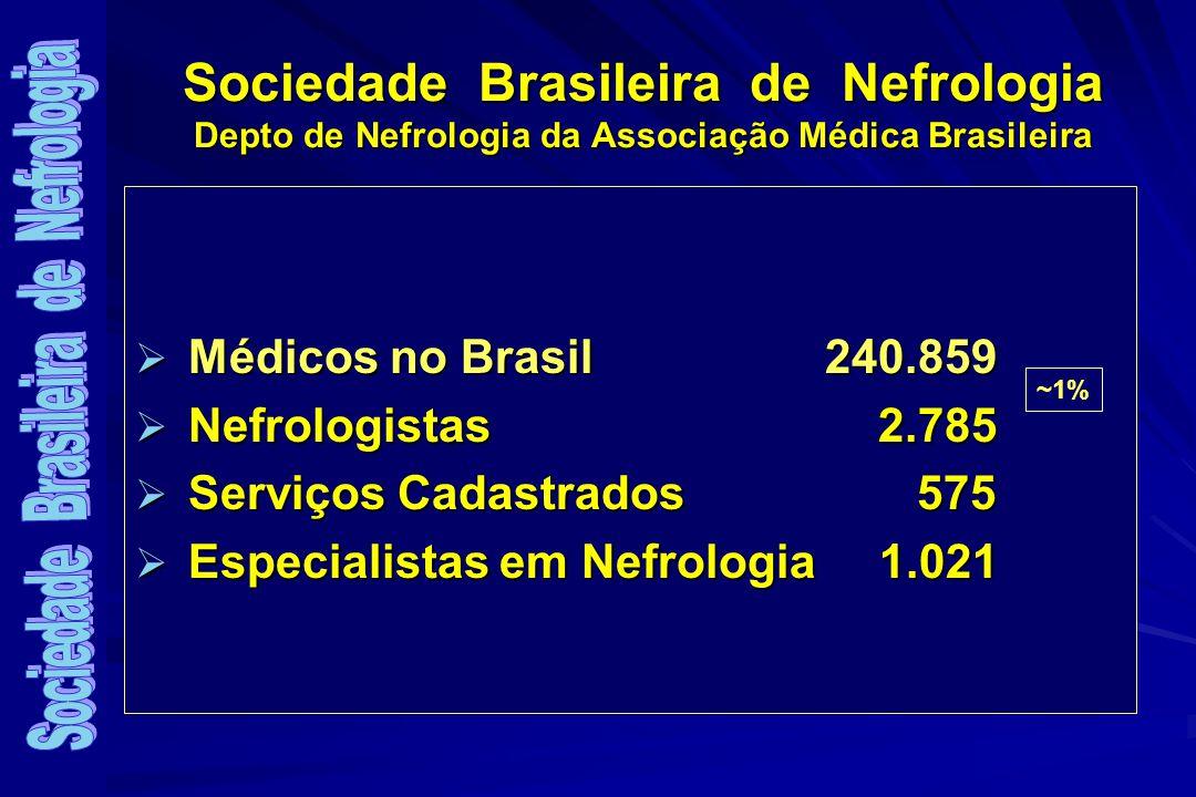 Sociedade Brasileira de Nefrologia Depto de Nefrologia da Associação Médica Brasileira Médicos no Brasil 240.859 Médicos no Brasil 240.859 Nefrologistas 2.785 Nefrologistas 2.785 Serviços Cadastrados 575 Serviços Cadastrados 575 Especialistas em Nefrologia1.021 Especialistas em Nefrologia1.021 ~1%