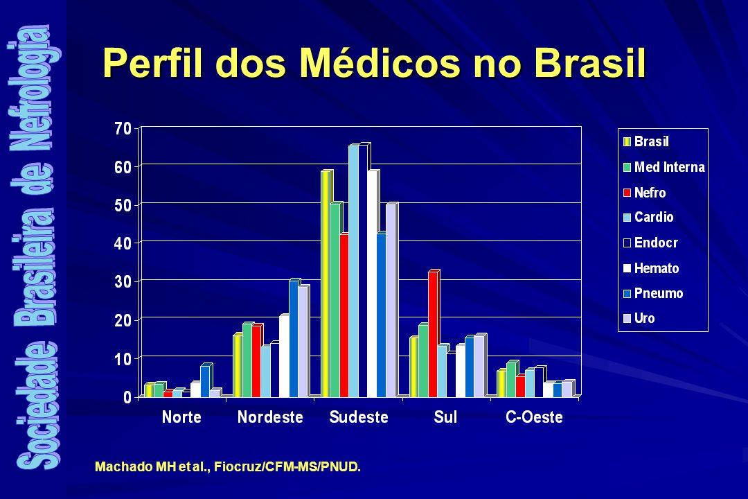 2000 2001 20032004 Sorologias virais 2000 2001 20032004 Hepatite B (HBsAg) 4,3% 3,5% 3,2%2,5% Hepatite C (Anti-HCV) 19,4% 16,7% 15,4%12,6% SIDA (Anti-HIV) 0,3% 0,4% 0,5%0,5% Sorologia Viral em Pacientes em TRS Brasil 2000-2003
