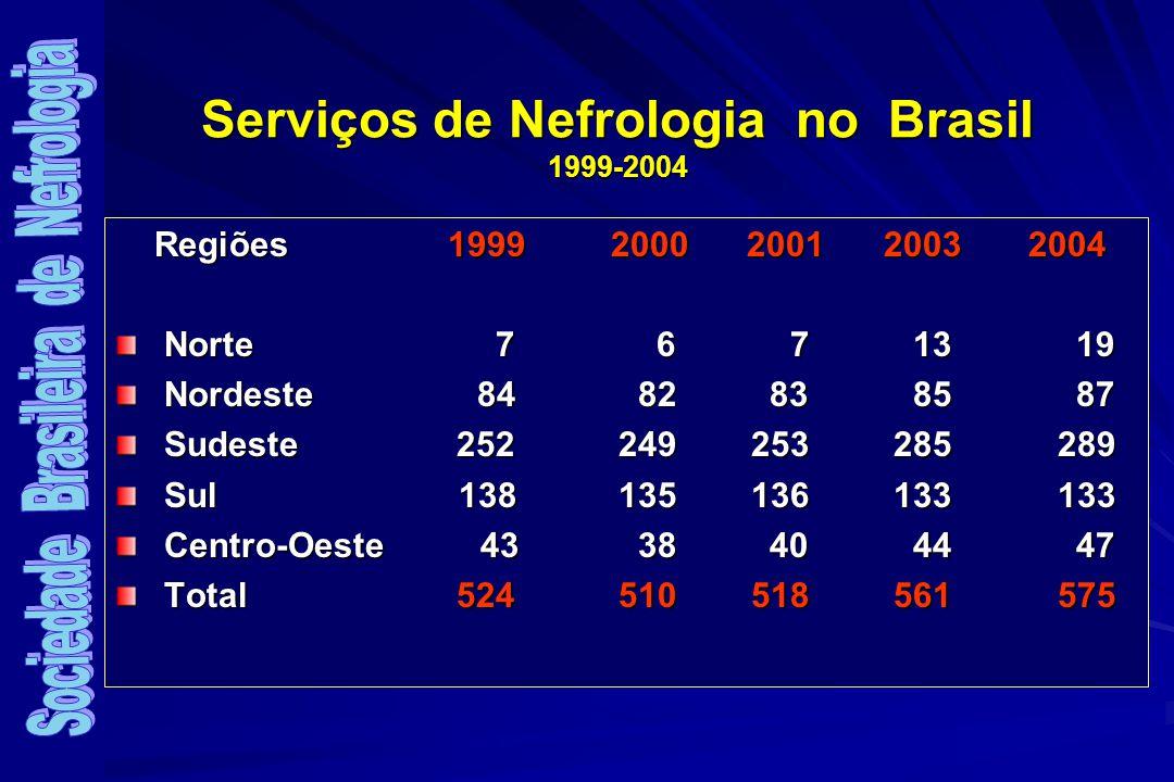 Serviços de Nefrologia no Brasil 1999-2004 Regiões 1999 2000 2001 2003 2004 Norte 7 6 7 13 19 Norte 7 6 7 13 19 Nordeste 84 82 83 85 87 Nordeste 84 82