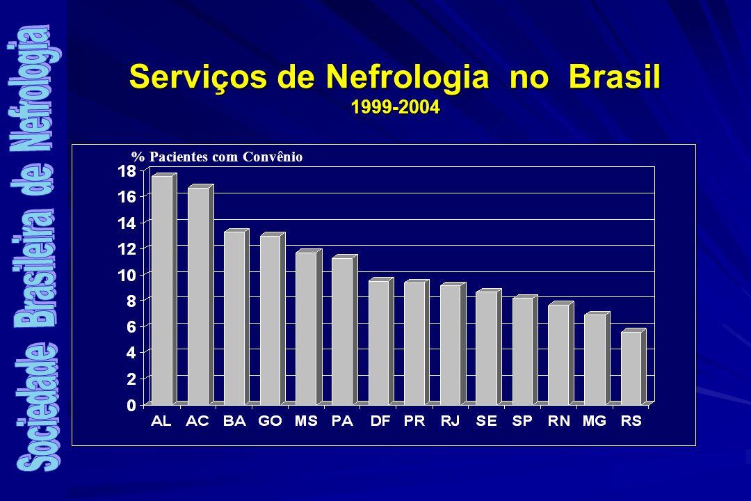 % Pacientes com Convênio Serviços de Nefrologia no Brasil 1999-2004