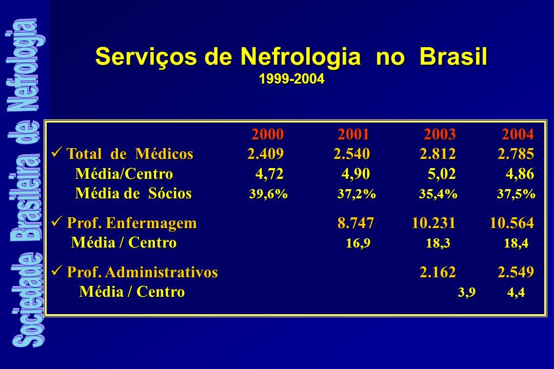 Serviços de Nefrologia no Brasil 1999-2004 2000 2001 2003 2004 2000 2001 2003 2004 Total de Médicos 2.409 2.540 2.812 2.785 Média/Centro 4,72 4,90 5,02 4,86 Total de Médicos 2.409 2.540 2.812 2.785 Média/Centro 4,72 4,90 5,02 4,86 Média de Sócios 39,6% 37,2% 35,4% 37,5% Prof.