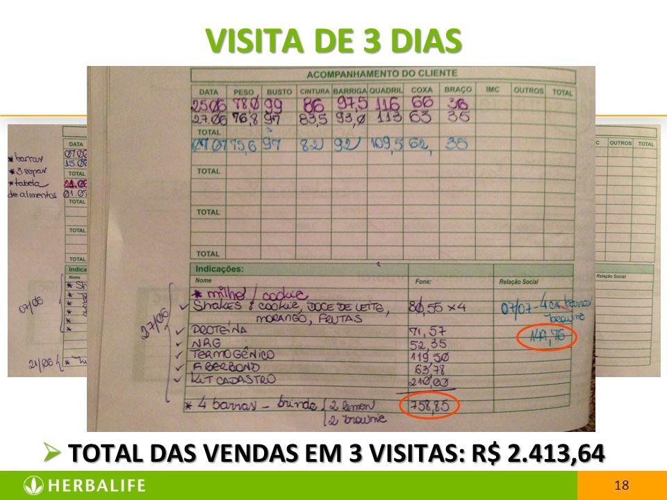 18 VISITA DE 3 DIAS TOTAL DAS VENDAS EM 3 VISITAS: R$ 2.413,64 TOTAL DAS VENDAS EM 3 VISITAS: R$ 2.413,64