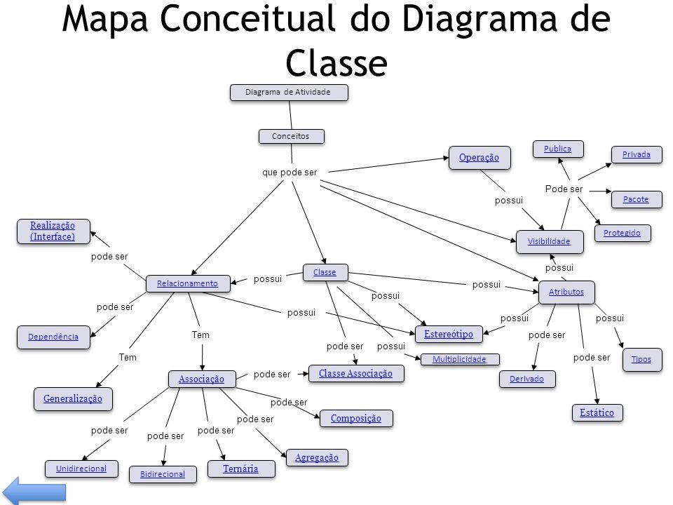 Mapa Conceitual do Diagrama de Classe possui Tem pode ser Visibilidade Tipos Operação Relacionamento Classe Associação Composição Agregação Generaliza