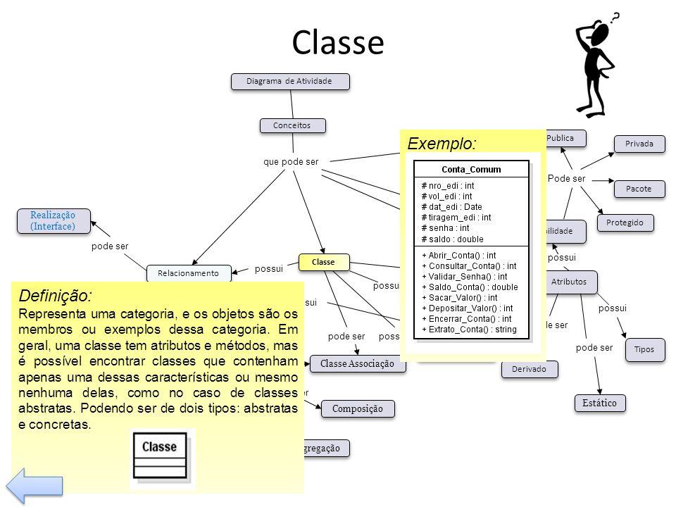 Classe possui Tem pode ser Visibilidade Tipos Operação Relacionamento Classe Associação Composição Agregação Generalização Dependência pode ser Bidire