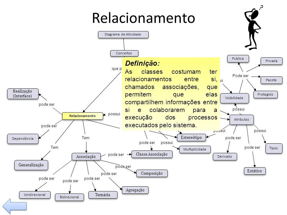 Relacionamento possui Tem pode ser Visibilidade Tipos Operação Relacionamento Classe Associação Composição Agregação Generalização Dependência pode se