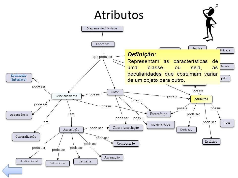 Atributos possui Tem pode ser Visibilidade Tipos Operação Relacionamento Classe Associação Composição Agregação Generalização Dependência pode ser Bid