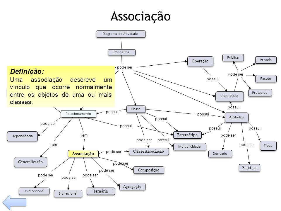 Associação possui Tem pode ser Visibilidade Tipos Operação Relacionamento Classe Associação Composição Agregação Generalização Dependência pode ser Bi