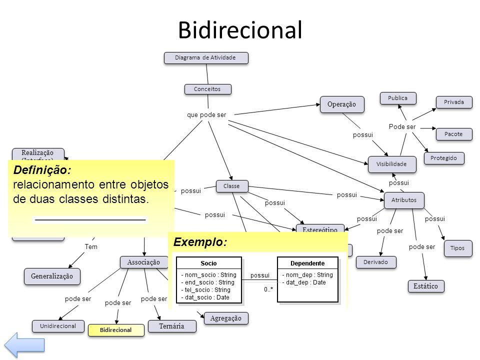 Bidirecional possui Tem pode ser Visibilidade Tipos Operação Relacionamento Classe Associação Composição Agregação Generalização Dependência pode ser