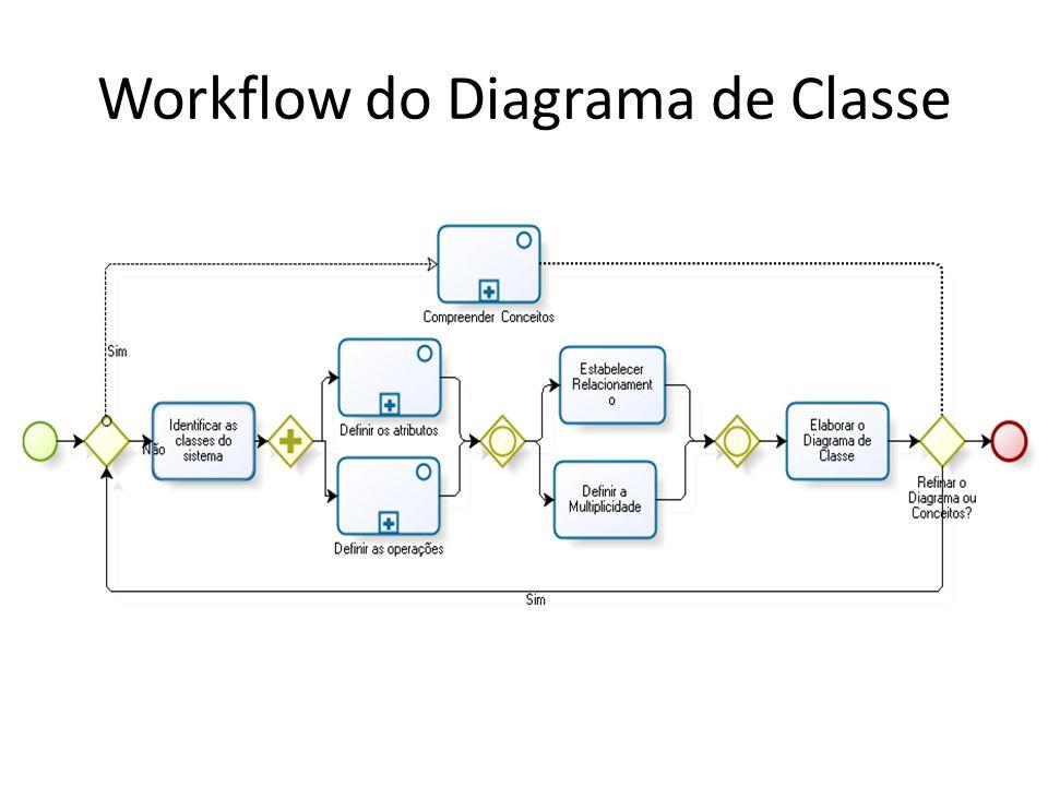 Identificar as Classes do Sistema Todas as classes devem fazer sentido no domínio da aplicação.